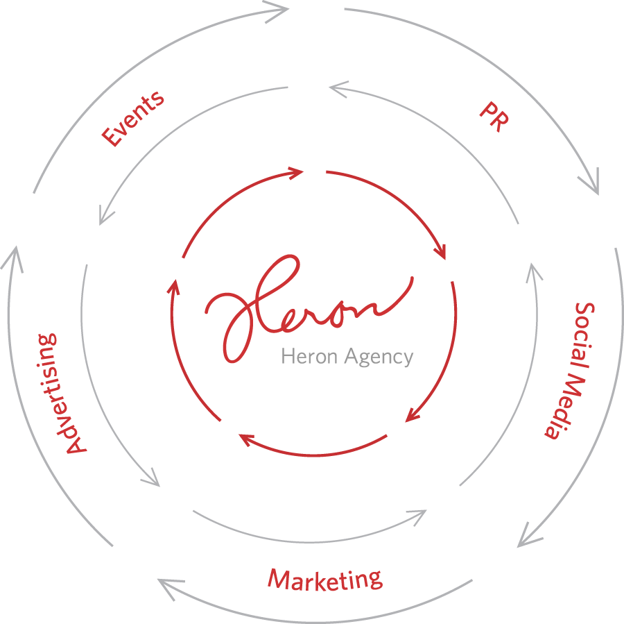 Heron 360-degree philosophy: PR Social Media Marketing Advertising Events